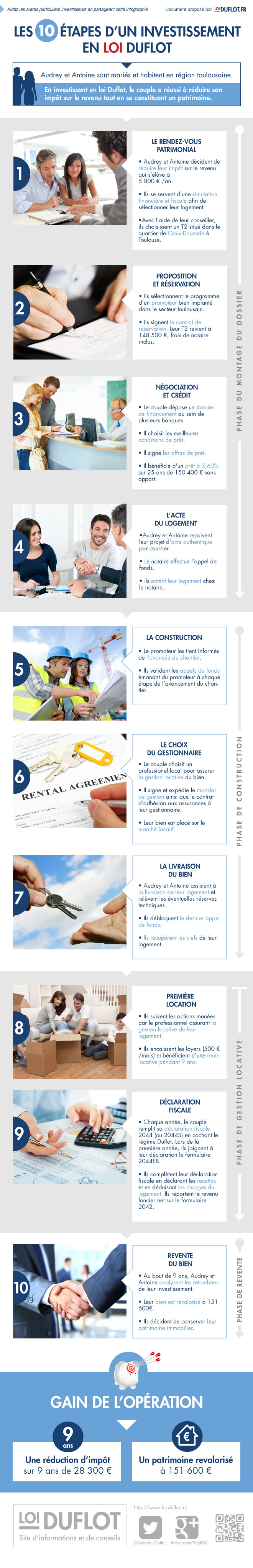 10_etapes-investisemment-loi-duflot-toulouse